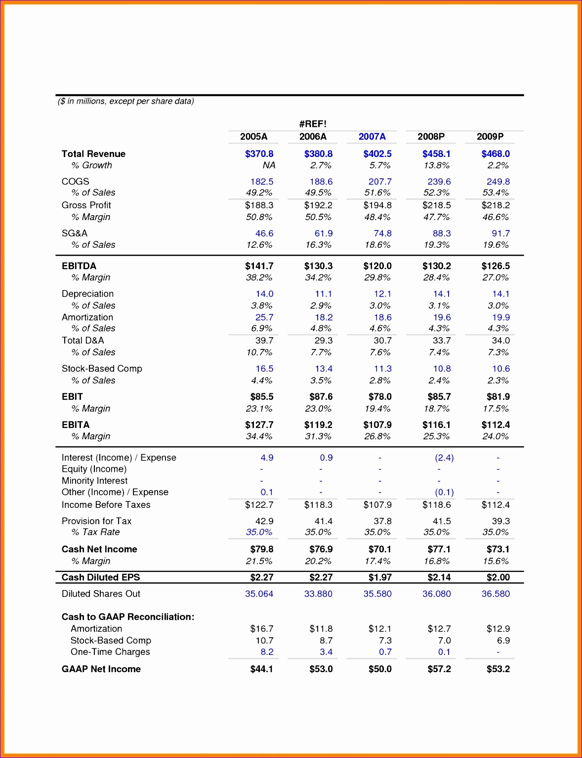 Monthly P&l Template Lovely 5 Excel Templates for Financial Statements