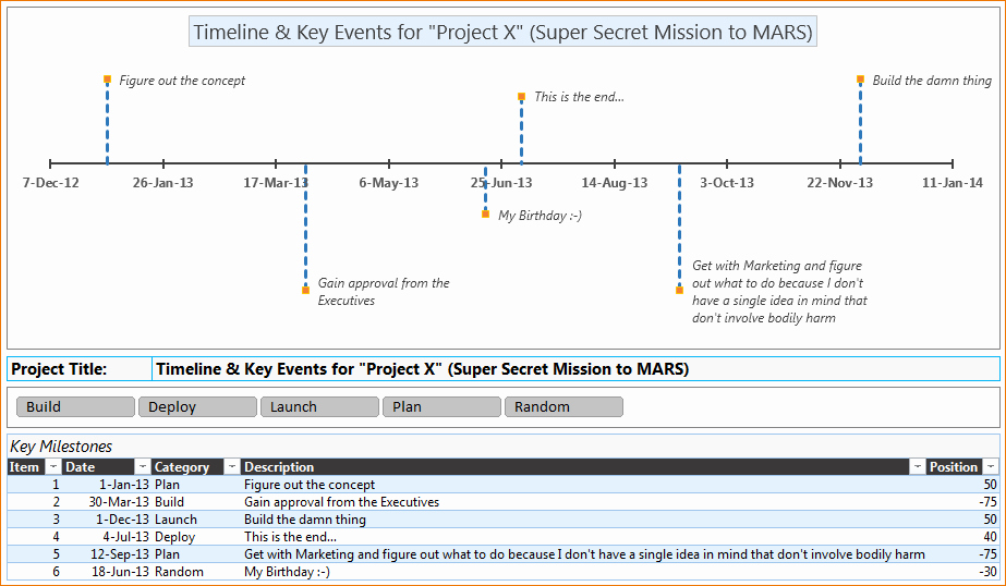 Monthly Project Timeline Template Excel Fresh 7 Excel Project Timeline Template