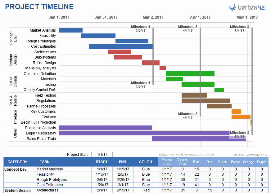Monthly Project Timeline Template Excel Lovely Project Timeline Template for Excel