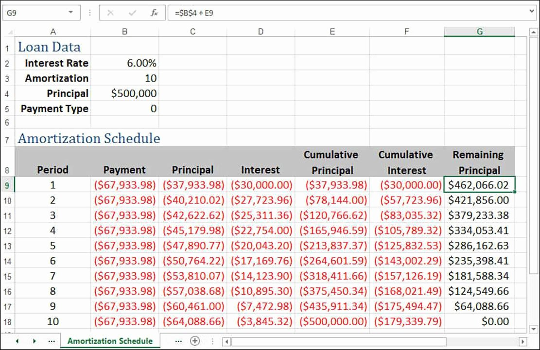 Mortgage Interest Amortization Schedule Excel Awesome Excel Loan Amortization Schedule with Residual Value