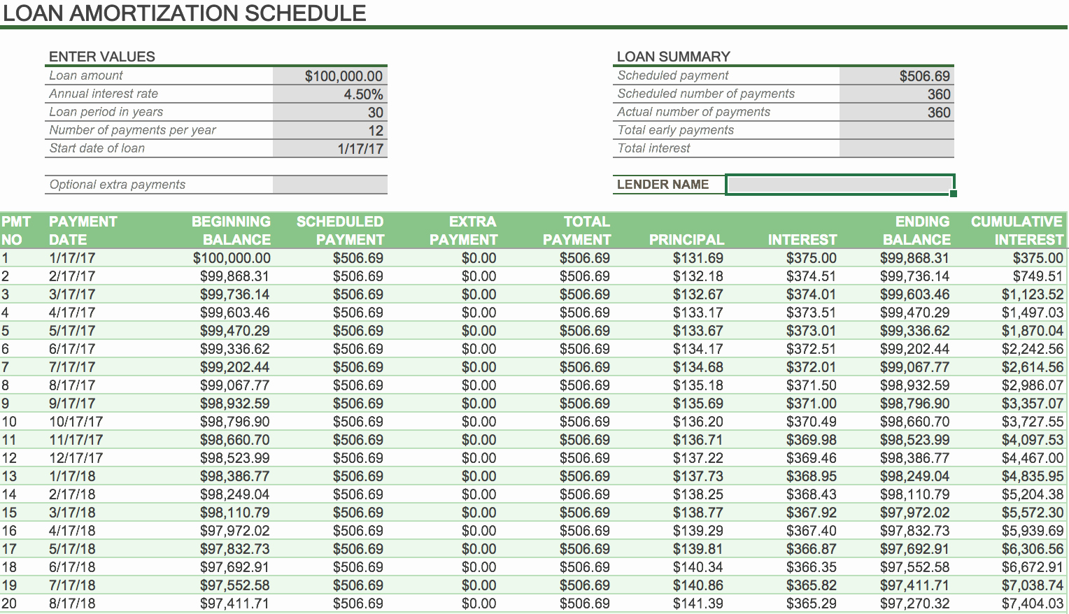 Mortgage Interest Amortization Schedule Excel Best Of Excel Loan Amortization Schedule with Extra Principal