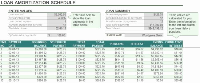 Mortgage Interest Amortization Schedule Excel Inspirational Auto Loan Amortization Schedule Excel