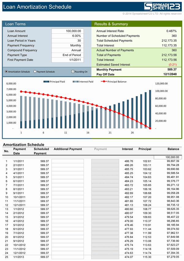 Mortgage Interest Amortization Schedule Excel Inspirational Loan Amortization Schedule