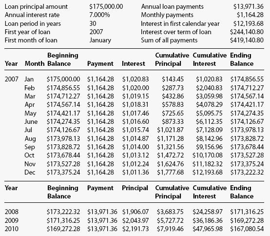 Mortgage Interest Amortization Schedule Excel Unique 8 Printable Amortization Schedule Templates Excel Templates
