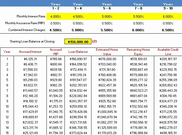 Mortgage Payment Schedule Calculator Excel Elegant Amortization Chart Mortgage Mortgage Calculator Chart