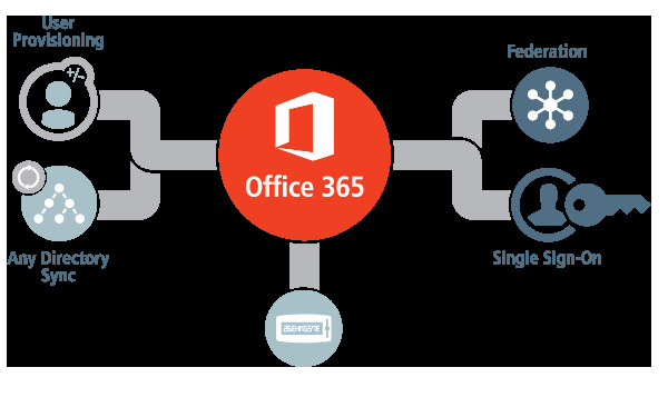 Ms Office 365 Sign In Lovely Microsoft Fice 365 Single Sign On Sso