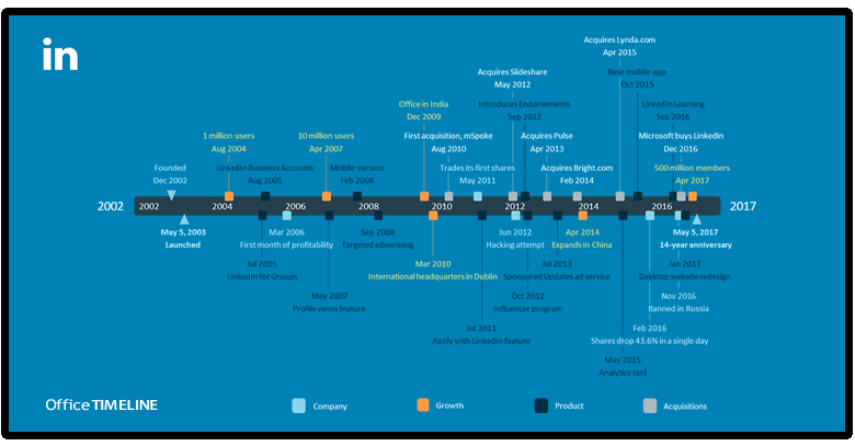 Ms Office Timeline Add On Beautiful Fice Timeline Talk and Tips