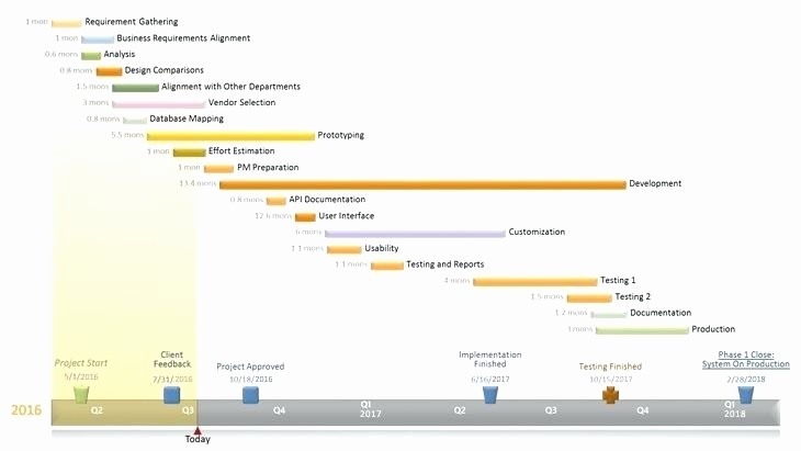 Ms Office Timeline Add On Elegant Microsoft Office Timeline Diagram – Michaelhannan