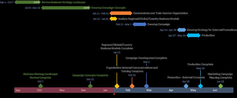 Ms Office Timeline Add On Lovely Fice Timeline Microsoft Project 1 Gantt Chart Add In