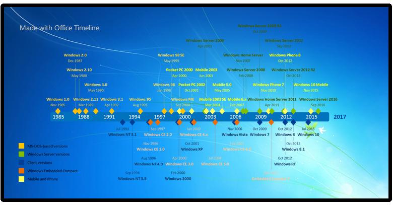 Ms Office Timeline Add On Unique Microsoft Windows Timeline