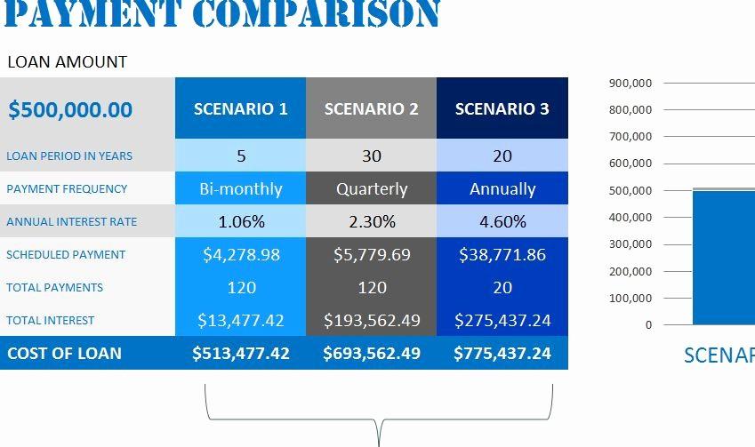 Multiple Loan Repayment Calculator Excel New Loan Payment Calculator My Excel Templates
