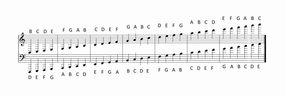Music Staff Paper with Notes Unique Music theory – A Beginner's Guide