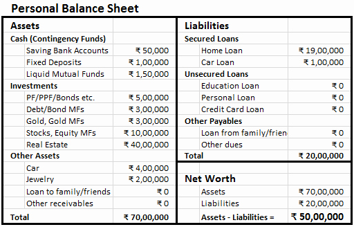 Net Worth Statement format Individual Elegant Making Personal Balance Sheet Finlosophy