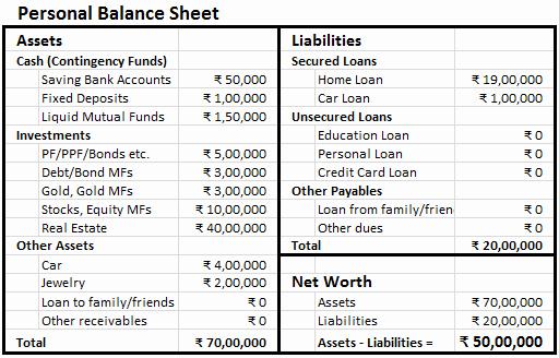 Net Worth Statement format Individual Elegant Making Personal Balance Sheet Finlosophy