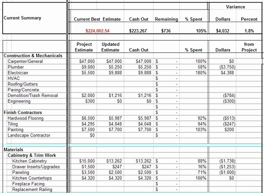 New Home Construction Budget Worksheet Lovely Bud Ing for A Remodeling Project – Braitman Design Studio