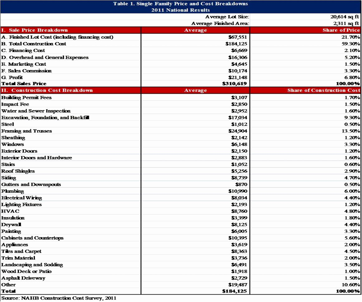 New Home Construction Budget Worksheet Lovely Spreadsheet for New Home Construction Bud Google