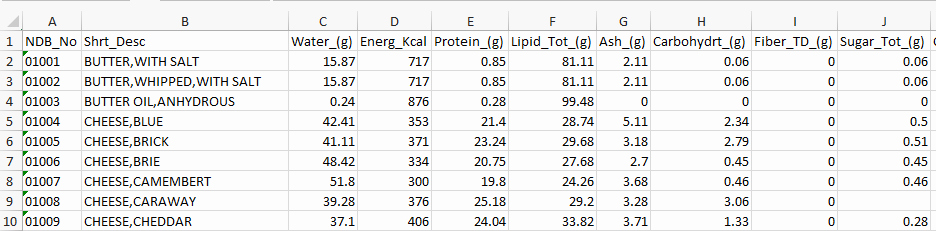 Nutrition Facts Template Excel Download Unique Excel Template Food Calorie and Nutritional Value Of