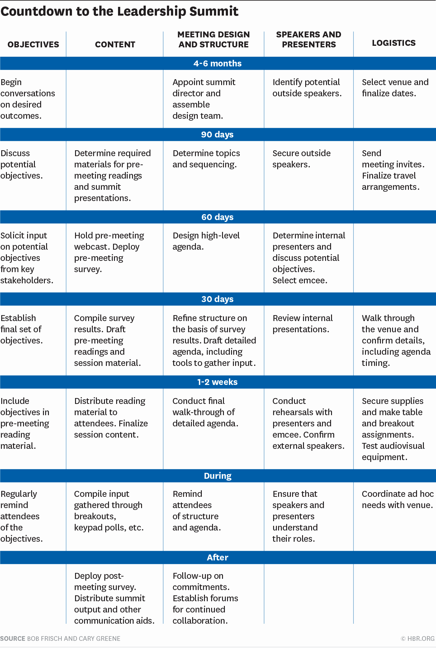 Off Site Meeting Agenda Template Fresh Leadership Summits that Work