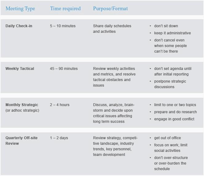 Off Site Meeting Agenda Template Fresh Offsite Agenda Template Pertamini