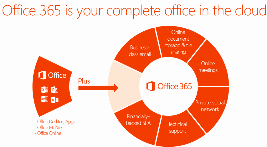 Office 365 Email Sign Up Beautiful Microsoft Fice 365 Login Sign In Modern Home Interior