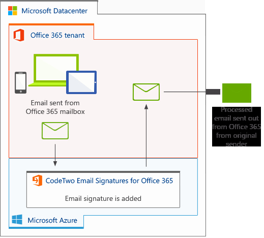 Office 365 Email Sign Up Inspirational Email Signatures for Fice 365 – Sign Up for Beta