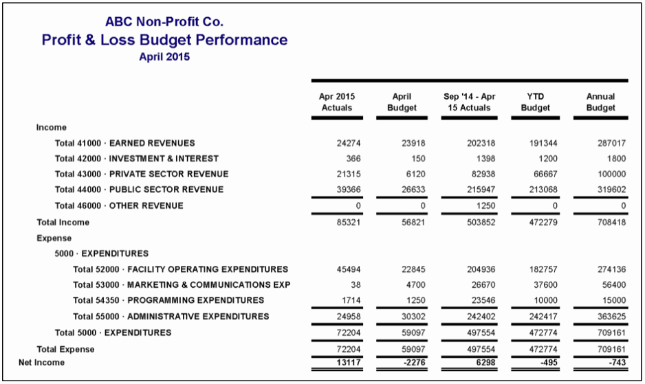 P and L Sheet Example Best Of Profit and Loss Statement Template Excel