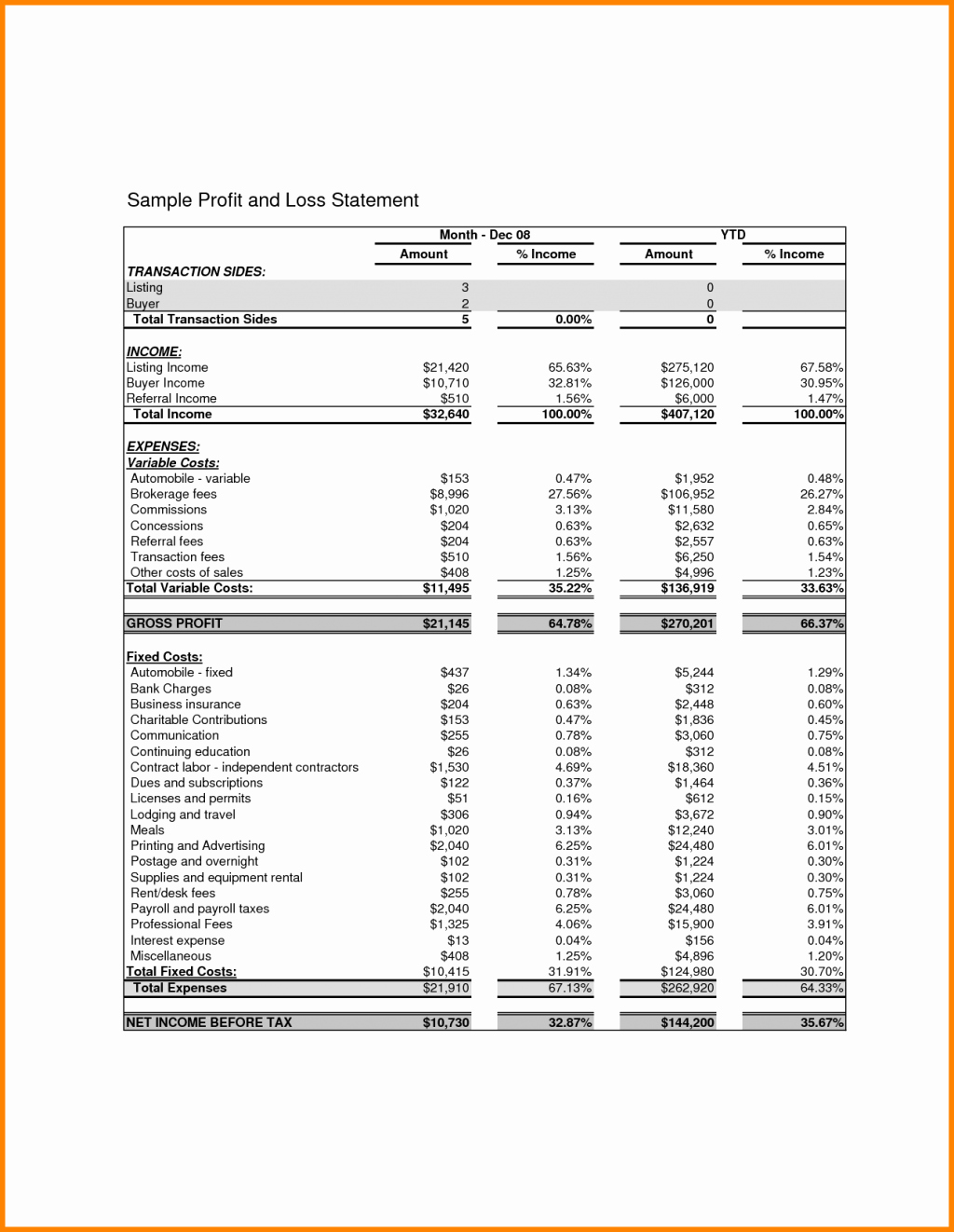 P and L Sheet Example Unique P and L Statement Sample Doc Basic Profit Loss Template