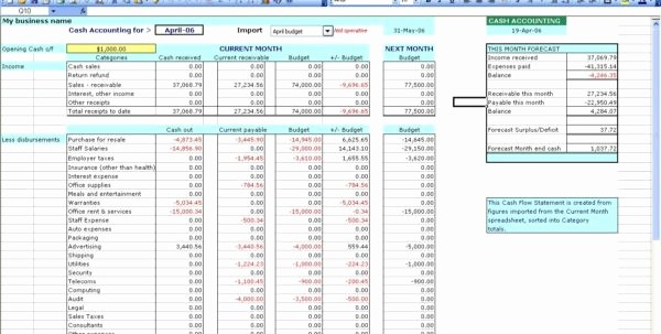 P and L Template Excel Best Of P and L Template Free P&l Spreadsheet Template Spreadsheet