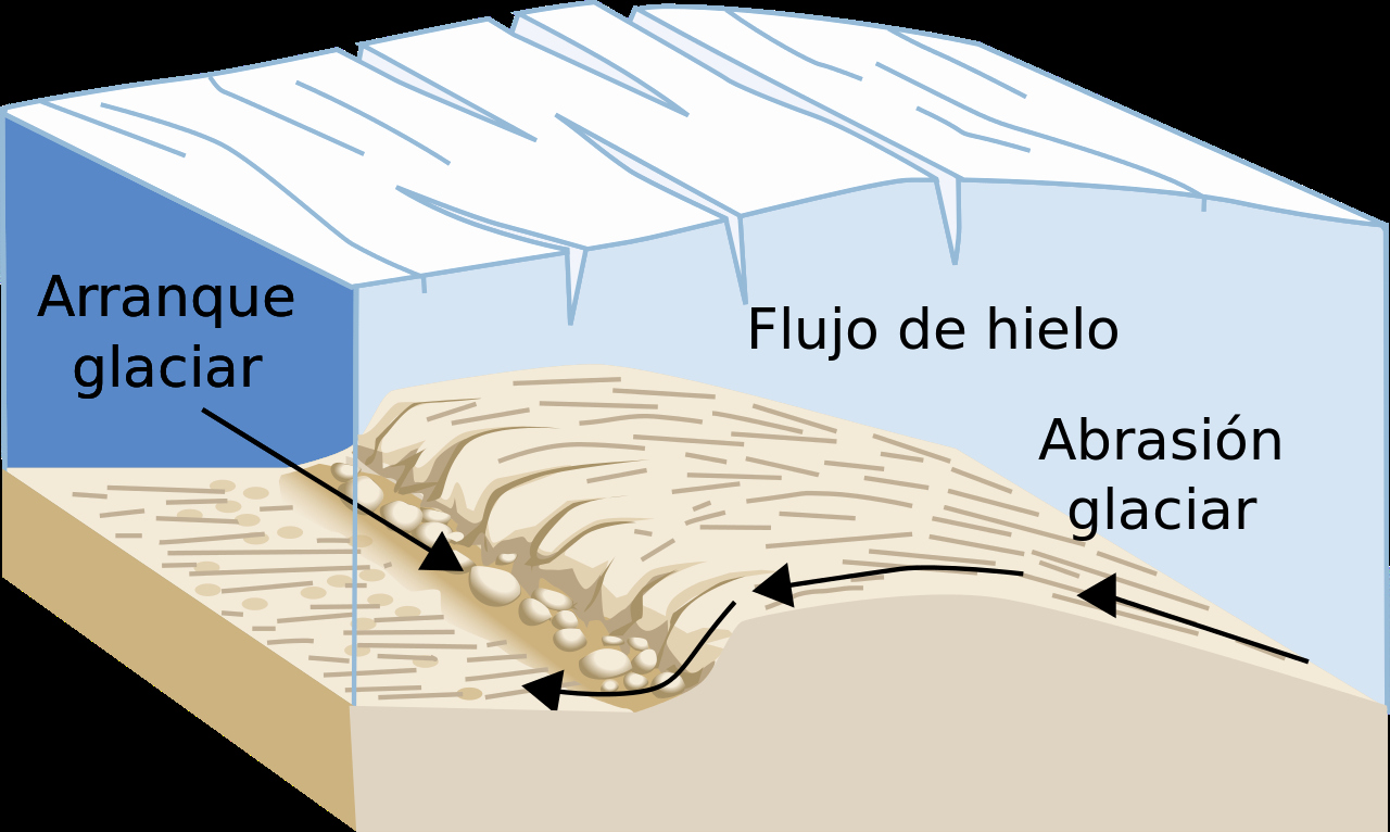 Page Line Deposition Summary Sample Awesome File Arranque Glaciarg Wikimedia Mons