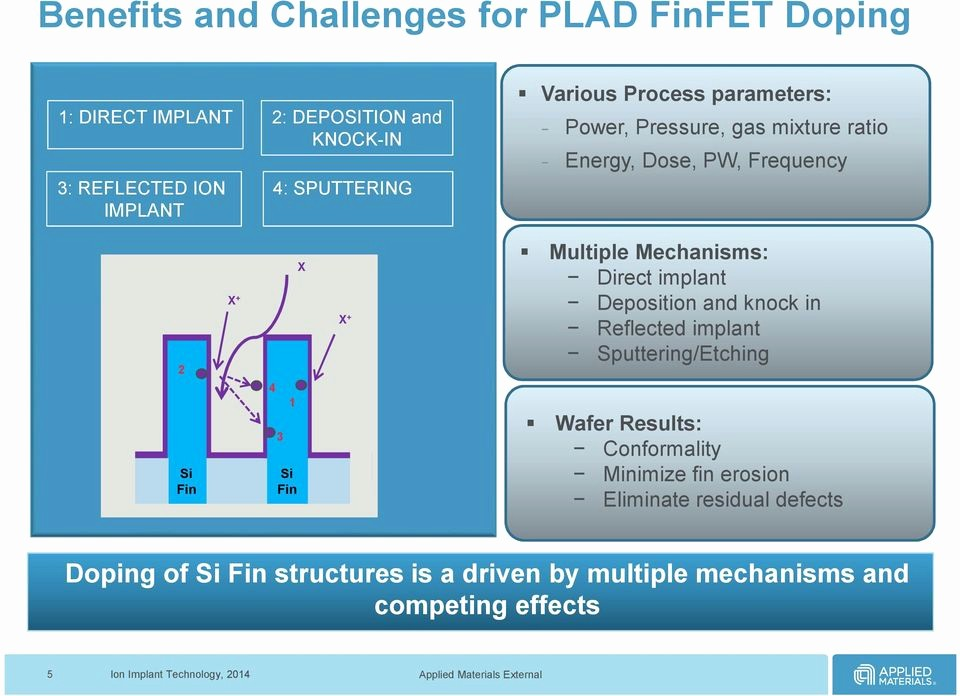 Page Line Deposition Summary Sample Unique A Plasma Doping Process for 3d Finfet source Drain