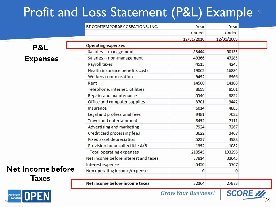 P&l Sheet Example Best Of Find Ways to Improve Cash Flow and Profits Ppt