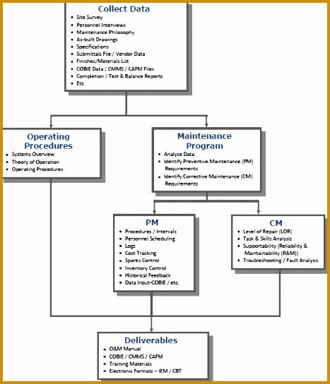 P&l Sheet Example Luxury 9 Facility Maintenance Plan Template