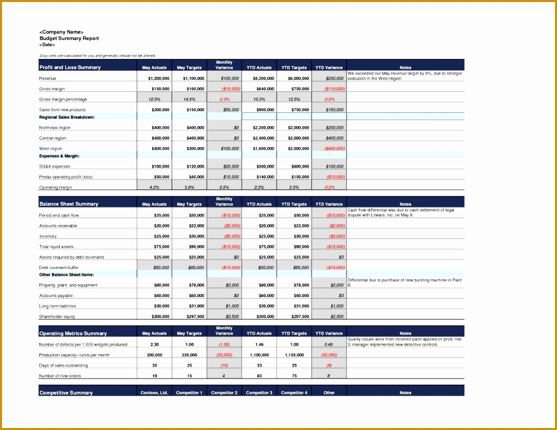 P&l Sheet Example Unique 5 Business Spreadsheet Template