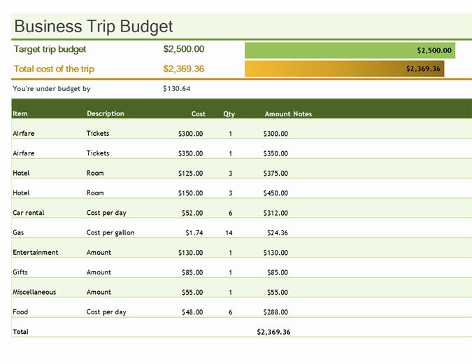 Personal Budget Exercise Ms Excel Unique Business Trip Bud