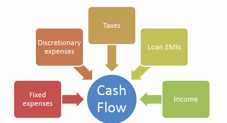 Personal Finance Cash Flow Statement Beautiful why Personal Cash Flow Analysis is Important for Financial