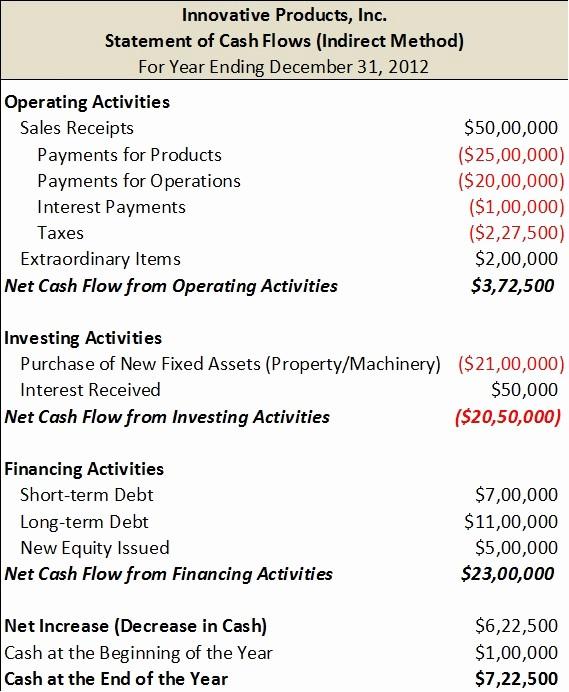 Personal Finance Cash Flow Statement Elegant Cash Flow Statement Finance Train