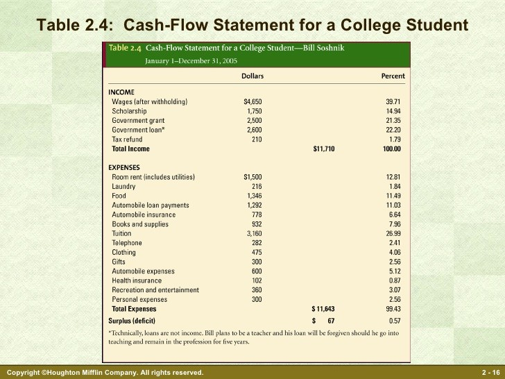 Personal Finance Cash Flow Statement Luxury Personal Financial Planning