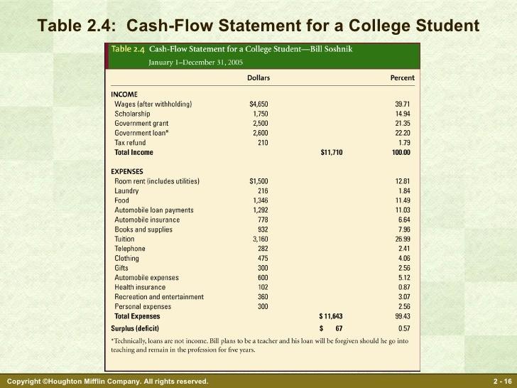 Personal Finance Cash Flow Statement Luxury Personal Financial Planning