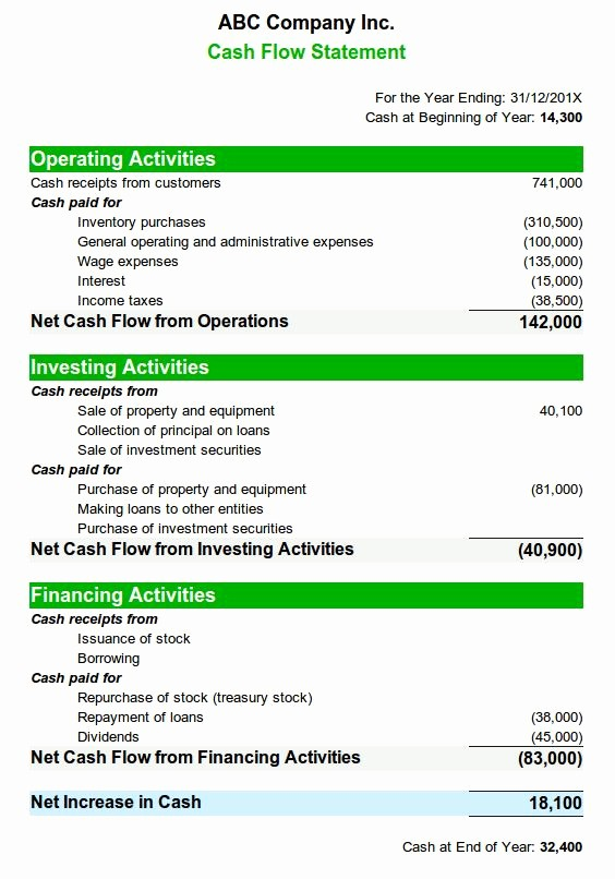 Personal Finance Cash Flow Statement Unique Best 25 Cash Flow Statement Ideas On Pinterest