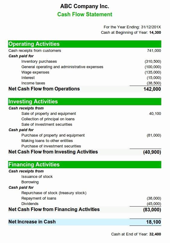 Personal Finance Cash Flow Statement Unique Best 25 Cash Flow Statement Ideas On Pinterest