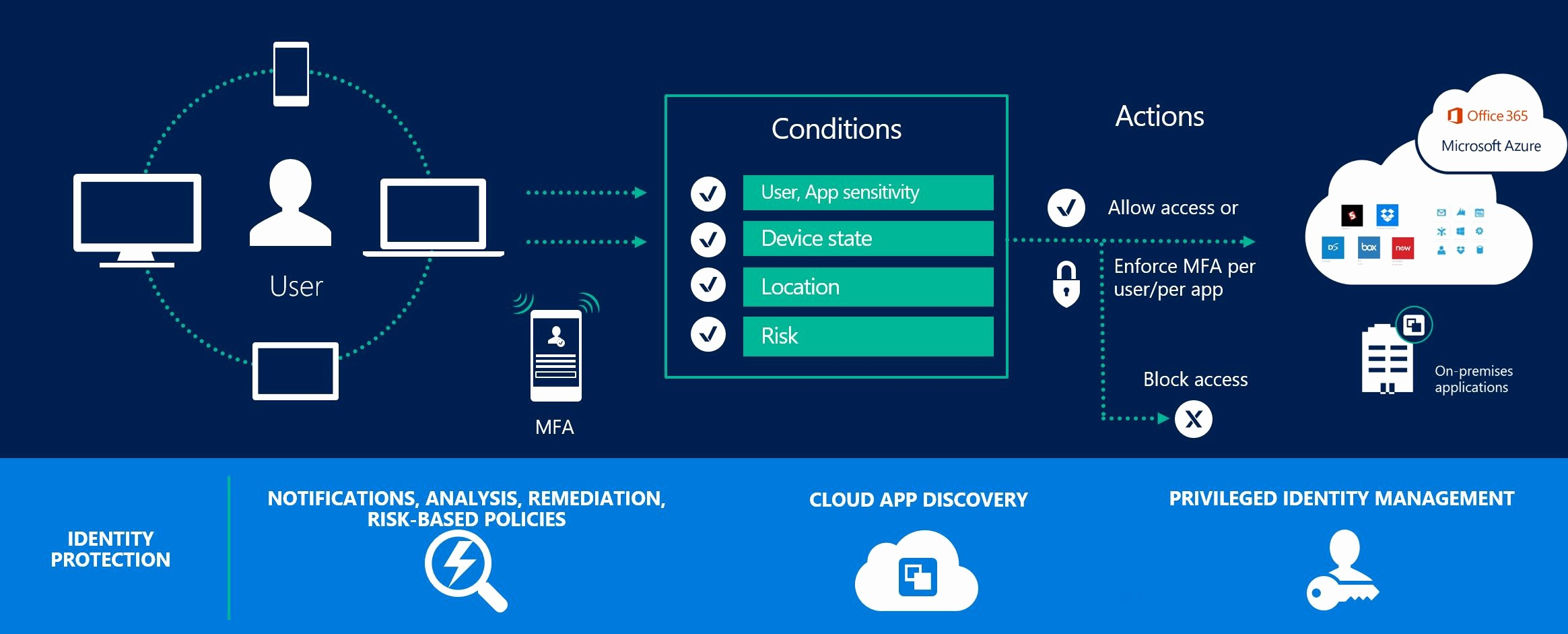 Portal-office-com Luxury Conditional Access for Fice 365 Apps thatlazyadmin