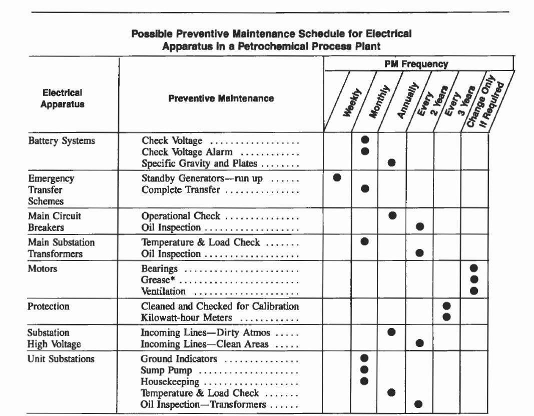 Preventive Maintenance Schedule Template Excel New Maintenance Schedule Template Excel