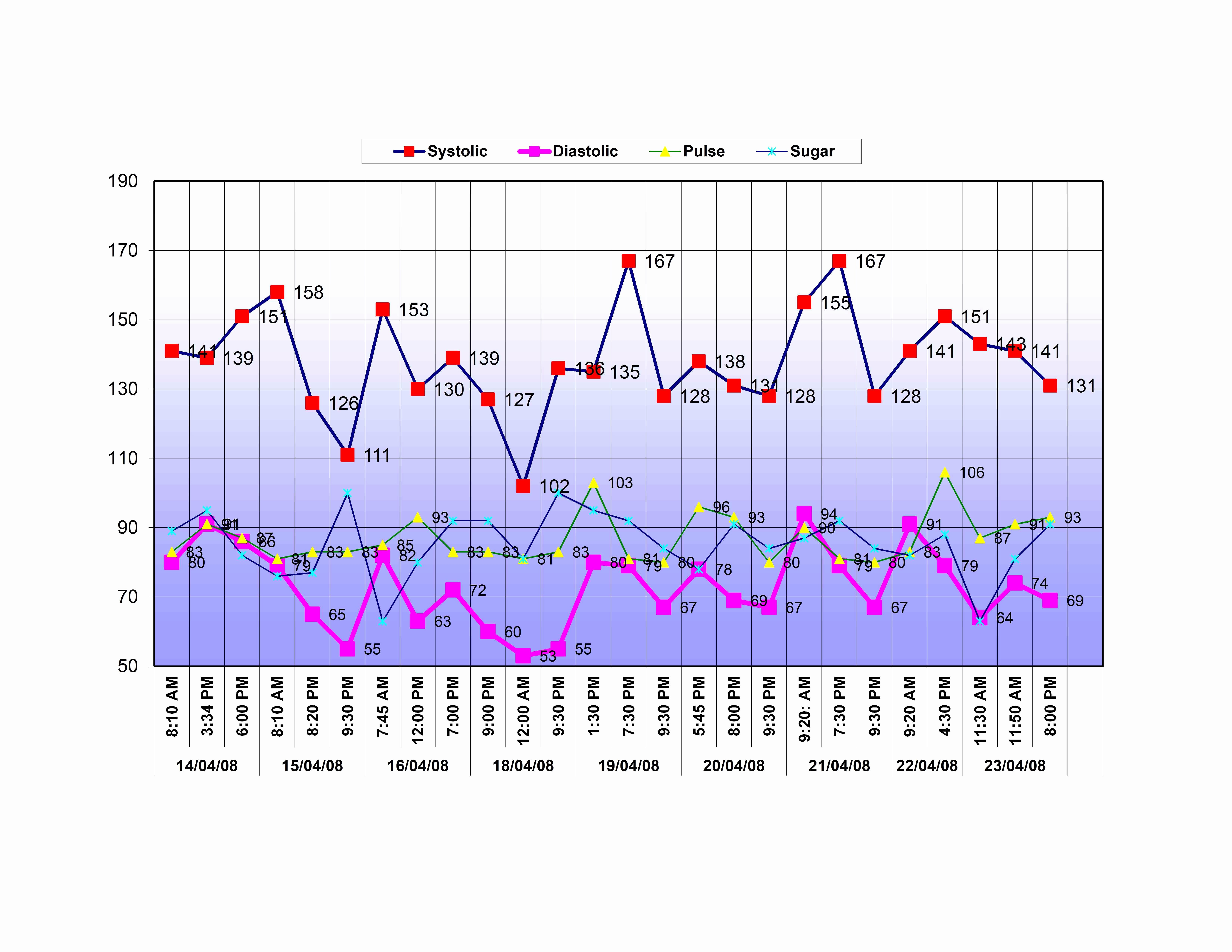 Printable Blood Pressure Chart Template Luxury Blood Pressure Monitoring Chart Excel