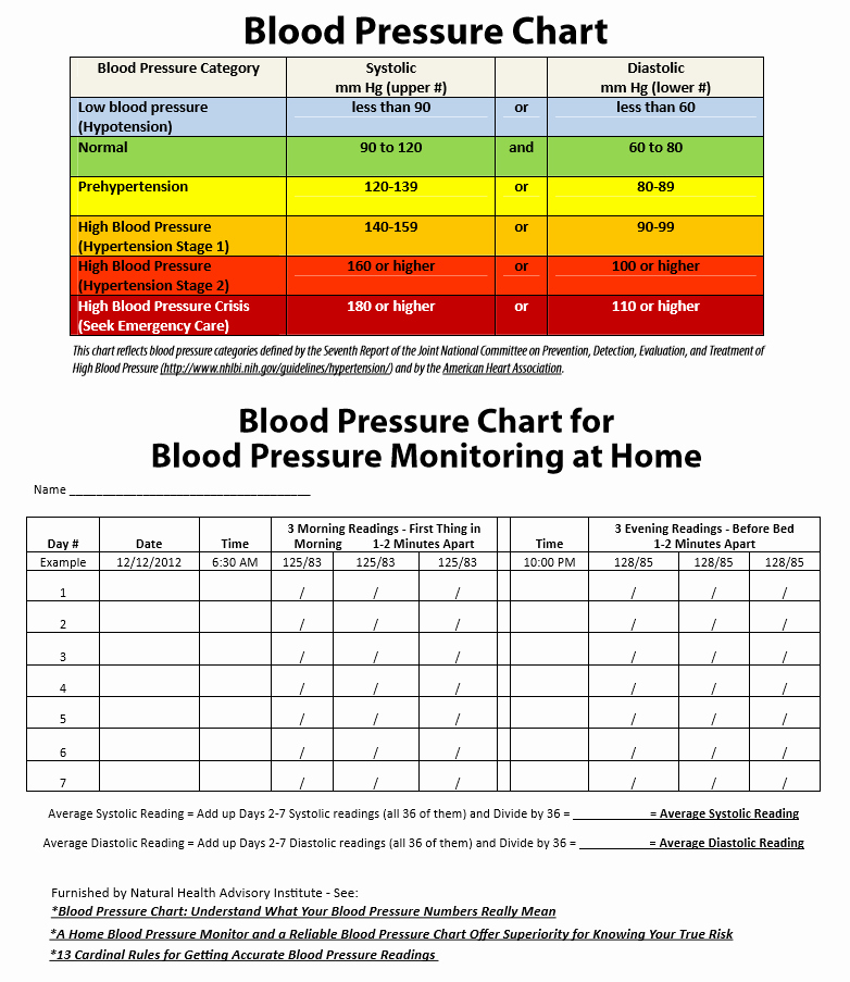 Printable Blood Pressure Chart Template New 19 Blood Pressure Chart Templates Easy to Use for Free