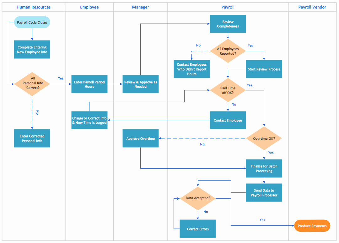Process Map Vs Flow Chart Awesome Cross Functional Process Map Template
