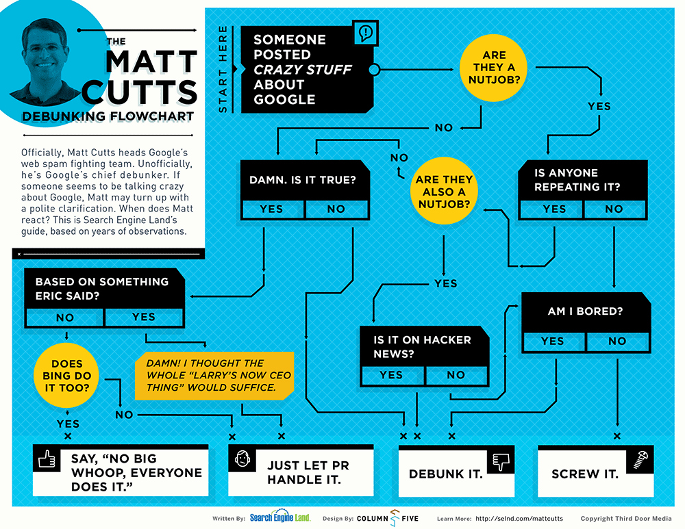 Process Map Vs Flow Chart Awesome Infographic the Matt Cutts Debunking Flowchart Search