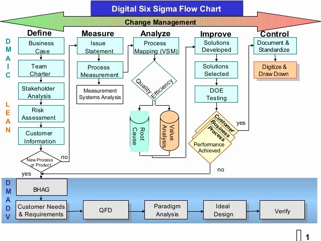 Process Map Vs Flow Chart Beautiful 52 Recent Lean Process Flow Chart