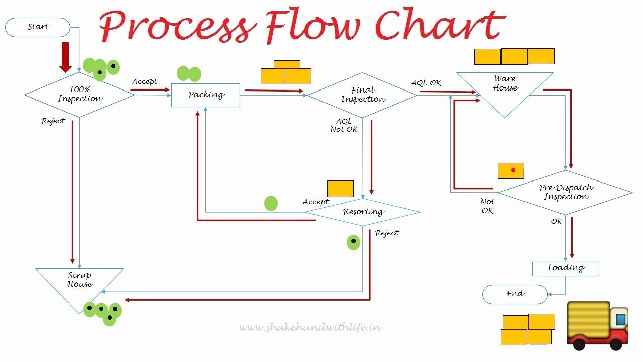 Process Map Vs Flow Chart Beautiful 7qc tools Module 1 Process Flow Chart