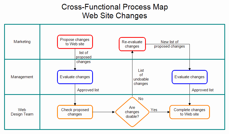 Process Map Vs Flow Chart Beautiful Cross Functional Process Map Web Site Changes