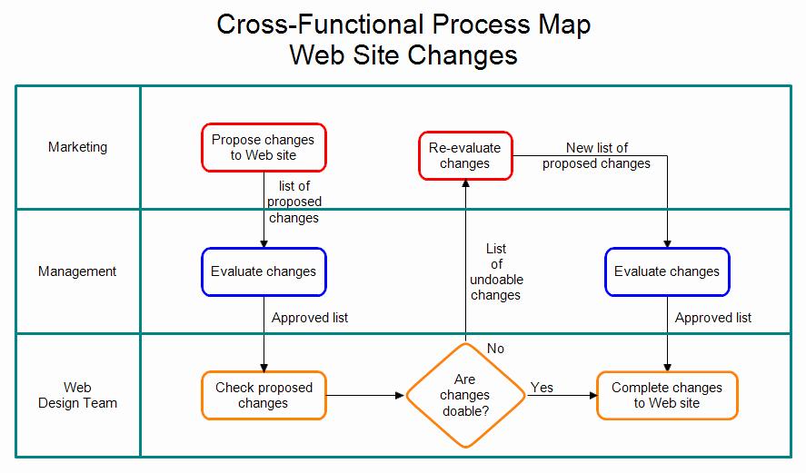 Process Map Vs Flow Chart Beautiful Cross Functional Process Map Web Site Changes